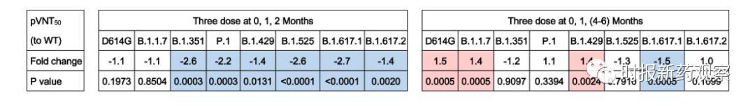 研究显示智飞生物新冠疫苗对Delta变体有效 <a href=