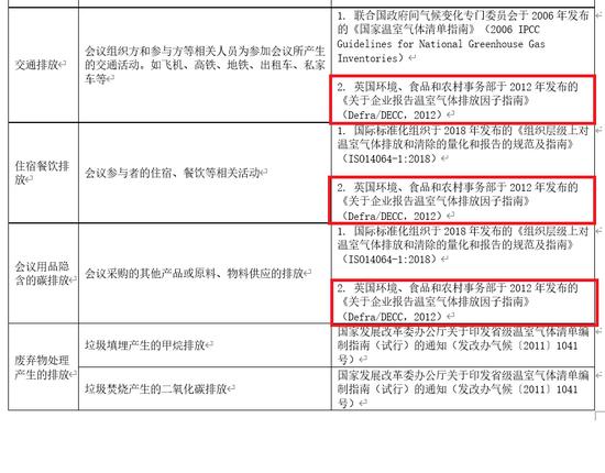 [ESG观察]为何中国有些领域的碳核算还在用近10年前的<a href=