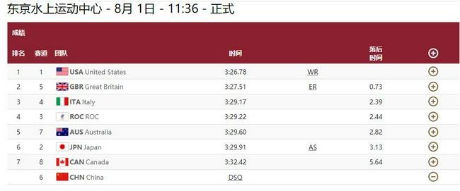 男4乘100混决赛美国队夺冠破世界纪录 <a href=