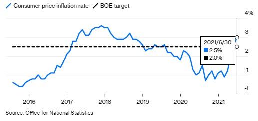通胀率连续两月超目标 本周<a href=